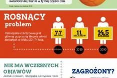 Infografika – retinopatia cukrzycowa